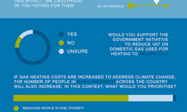 Government warned of public backlash if gas prices are increased to help meet climate targets