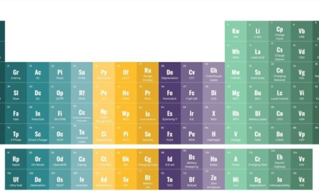 Versinetic's 'periodic table' explains jargon, acronyms and tech terms in the EV sector