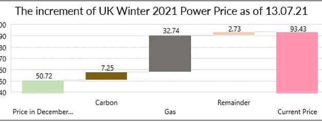 Carbon – Is it driving your power and gas price?